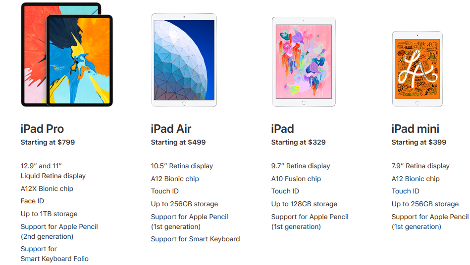 I don't know my iPad version, which iPad tempered glass should I choose for my iPad?